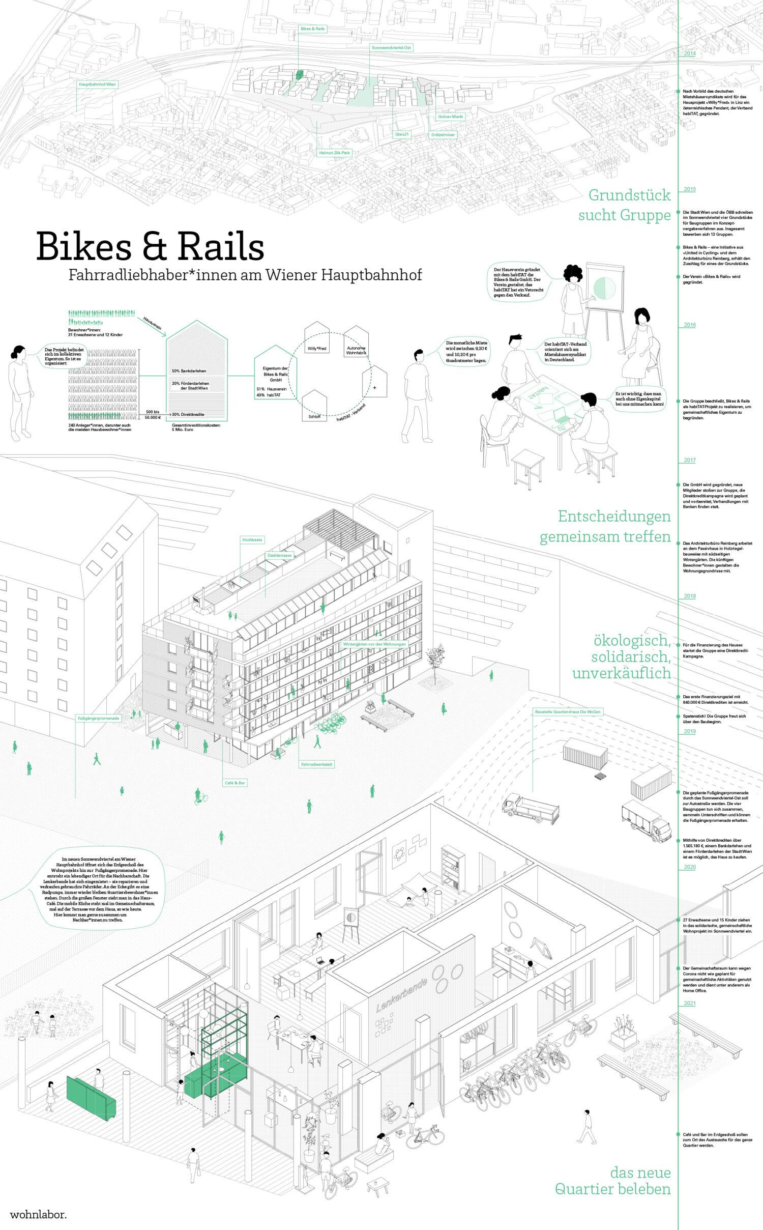 Bikes & Rails, Wien © wohnlabor