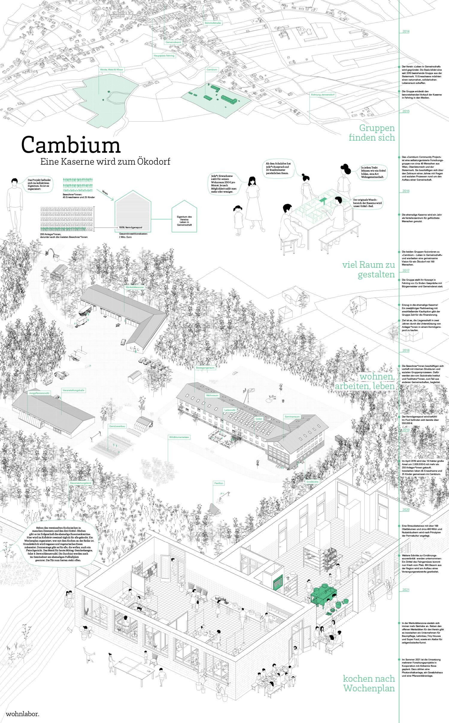 Cambium, Fehring © wohnlabor