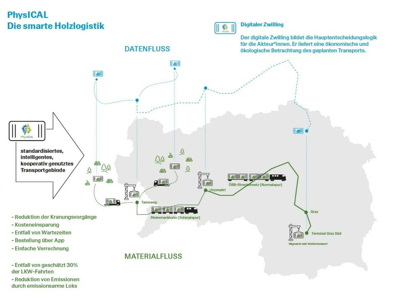 Smart Holzlogistik/PhysICAL Grafik: Kunsthaus Graz
