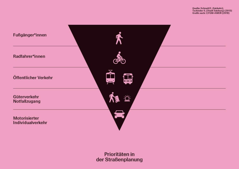 Mobilitätspyramide Grafik: Kunsthaus Graz/studio itzo nach FGM-AMOR